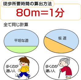 80m=1min